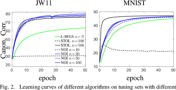 Figure 2 for Stochastic Optimization for Deep CCA via Nonlinear Orthogonal Iterations