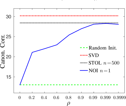 Figure 4 for Stochastic Optimization for Deep CCA via Nonlinear Orthogonal Iterations