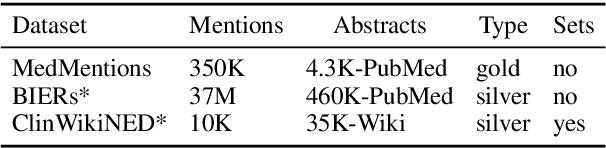Figure 2 for Biomedical Interpretable Entity Representations