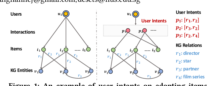 Figure 1 for Learning Intents behind Interactions with Knowledge Graph for Recommendation