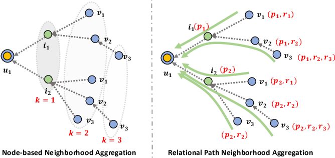 Figure 3 for Learning Intents behind Interactions with Knowledge Graph for Recommendation
