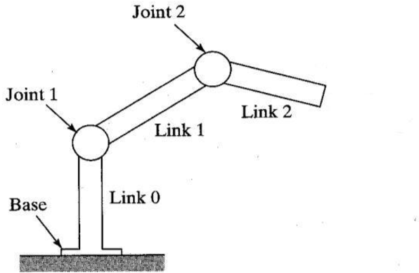 Figure 1 for Deep Reinforcement Learning for the Control of Robotic Manipulation: A Focussed Mini-Review