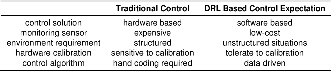 Figure 2 for Deep Reinforcement Learning for the Control of Robotic Manipulation: A Focussed Mini-Review