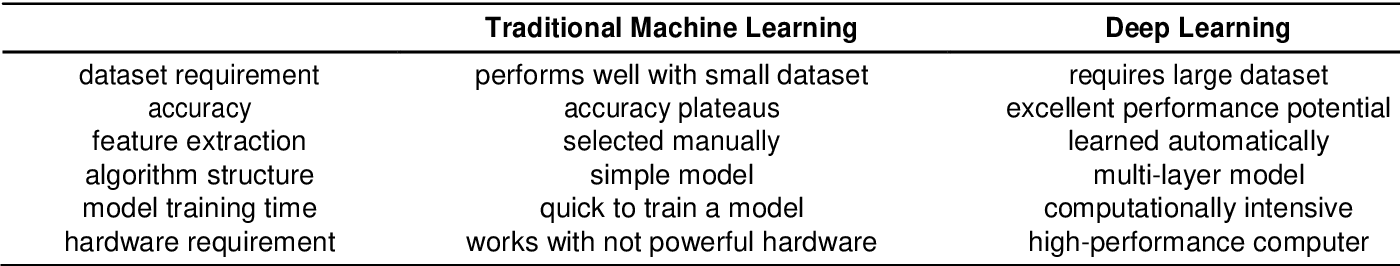 Figure 3 for Deep Reinforcement Learning for the Control of Robotic Manipulation: A Focussed Mini-Review