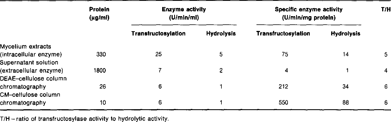 Table 2. Purlflcation of extracellular enzyme of A. nlger.