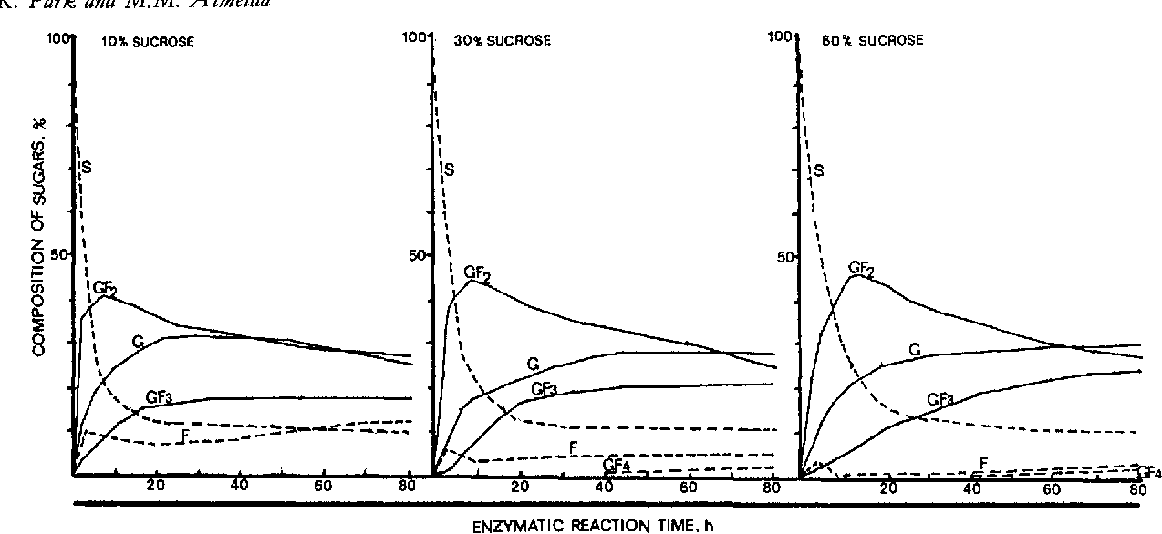 Figure 1. Production of fructooligosaccharides from sucrose by purified enzyme from A. niger. G-glucose; F-fructose; S--sucrose; GF,1-kestose; GF,-nystose; GF4-l'-fructofuranosyl nystose.