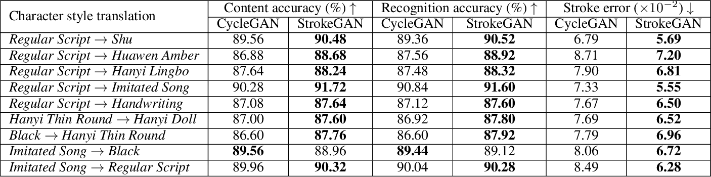 Figure 2 for StrokeGAN: Reducing Mode Collapse in Chinese Font Generation via Stroke Encoding