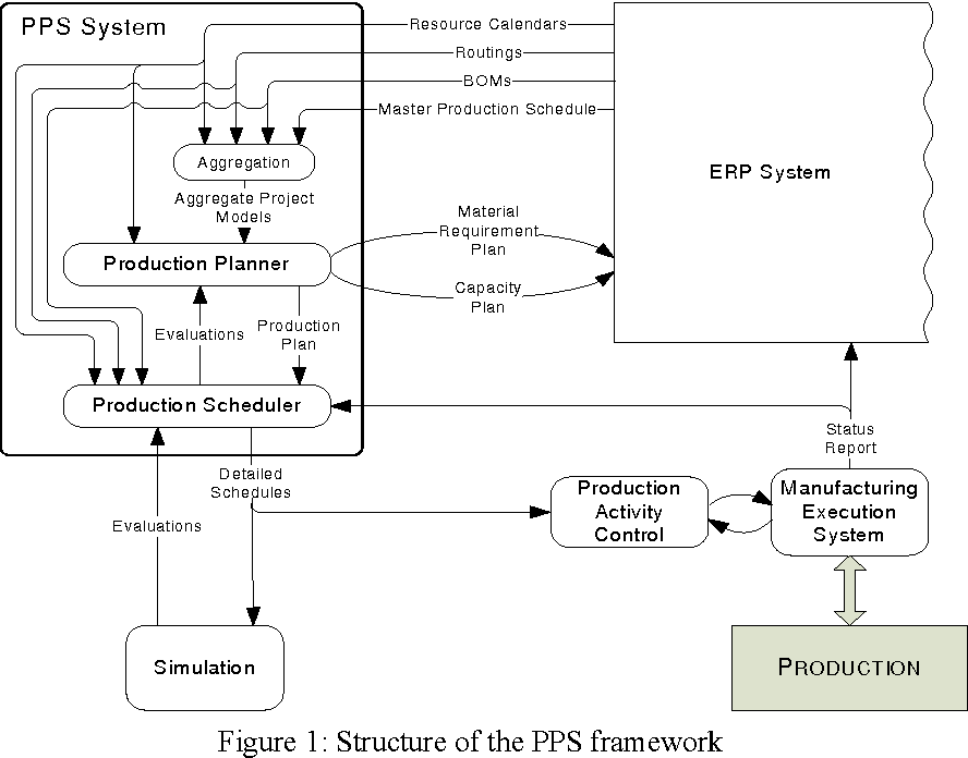 PDF] Project-oriented approach to production planning and scheduling