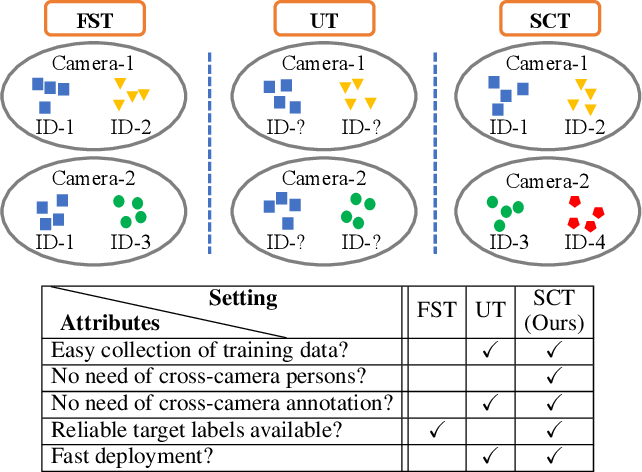 Figure 1 for Single Camera Training for Person Re-identification