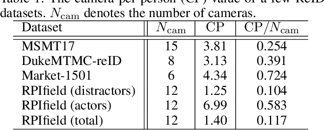 Figure 2 for Single Camera Training for Person Re-identification
