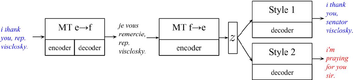 Figure 1 for Style Transfer Through Back-Translation