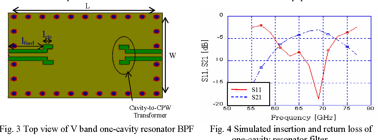 Figure 3 from Advanced System-on-Package ( SOP ) Multilayer