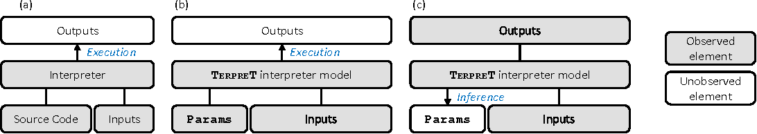 Figure 1 for Summary - TerpreT: A Probabilistic Programming Language for Program Induction