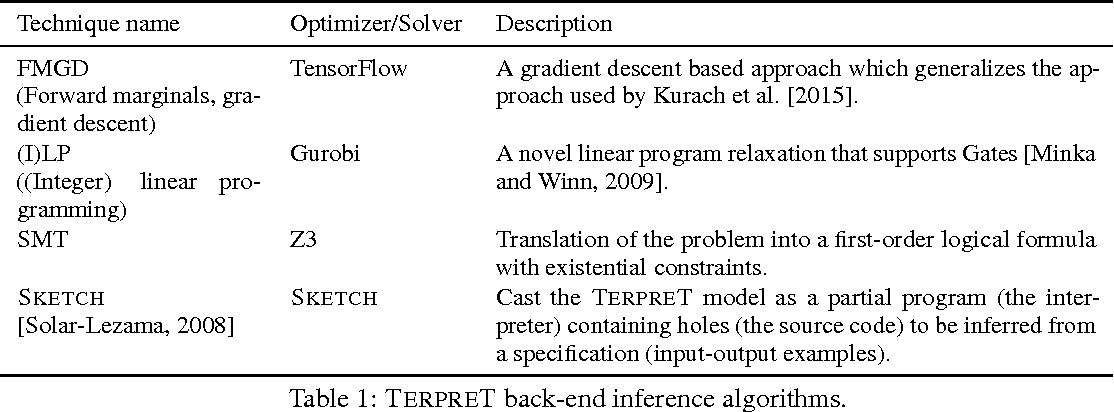 Figure 2 for Summary - TerpreT: A Probabilistic Programming Language for Program Induction