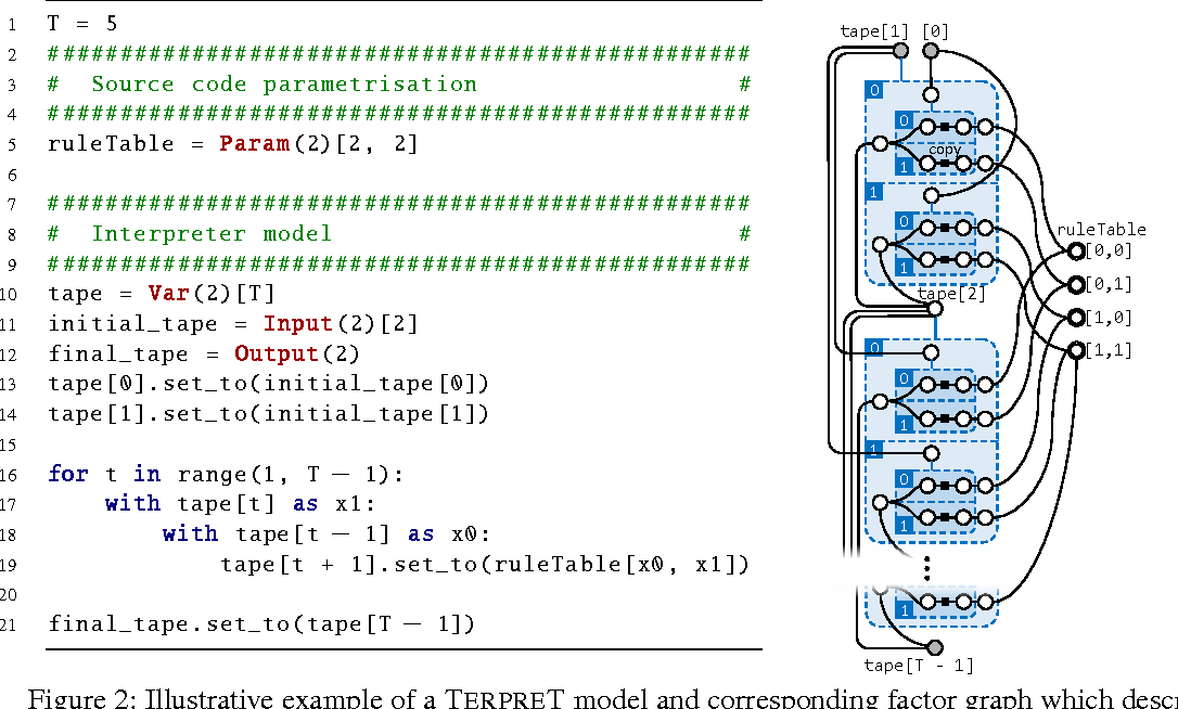 Figure 3 for Summary - TerpreT: A Probabilistic Programming Language for Program Induction