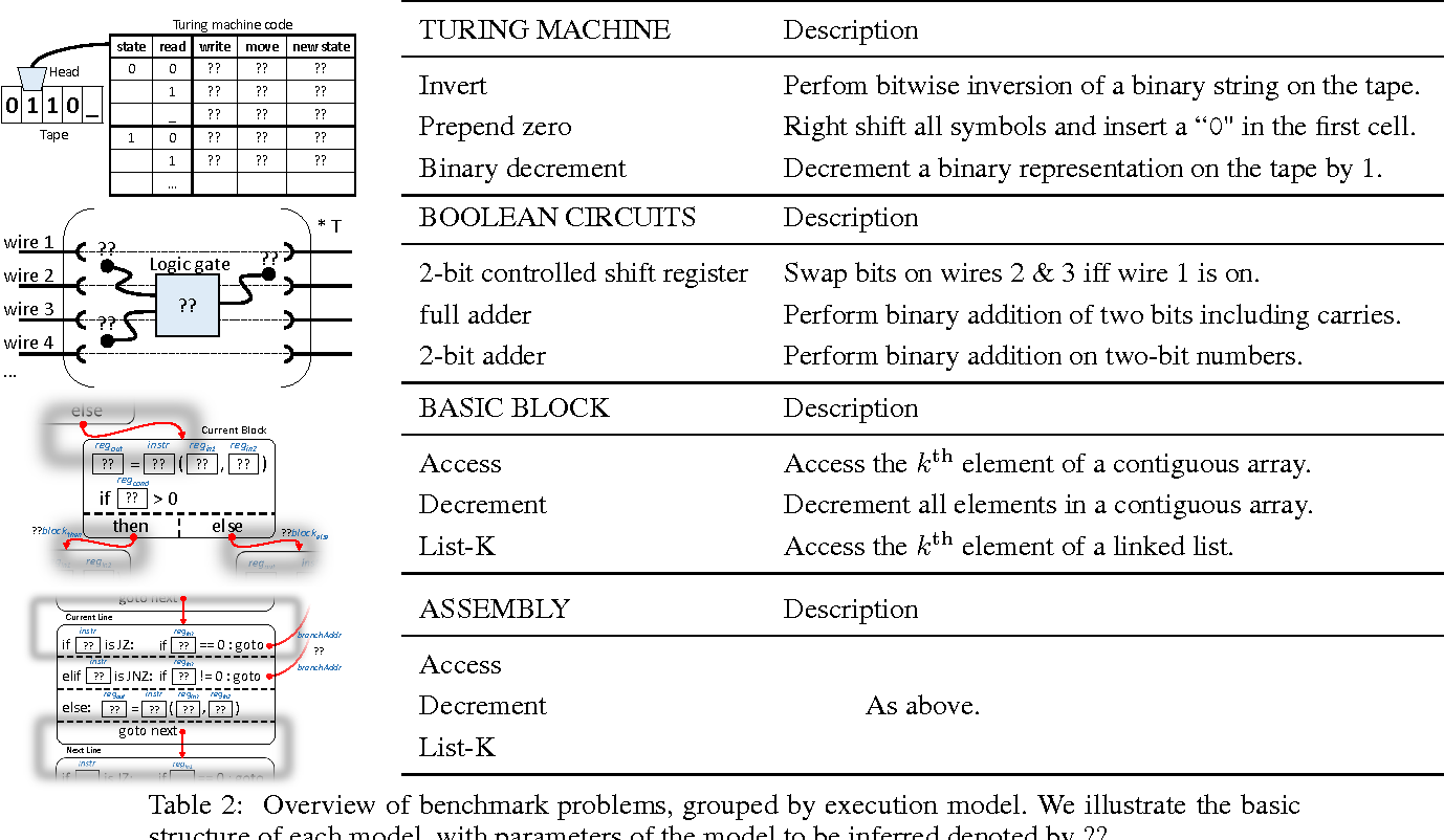 Figure 4 for Summary - TerpreT: A Probabilistic Programming Language for Program Induction