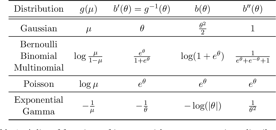 Figure 1 for Sparse Generalized Principal Component Analysis for Large-scale Applications beyond Gaussianity