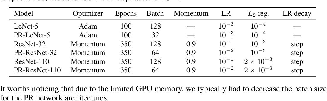 Figure 2 for PeerNets: Exploiting Peer Wisdom Against Adversarial Attacks