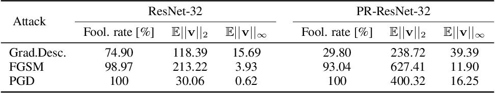 Figure 4 for PeerNets: Exploiting Peer Wisdom Against Adversarial Attacks