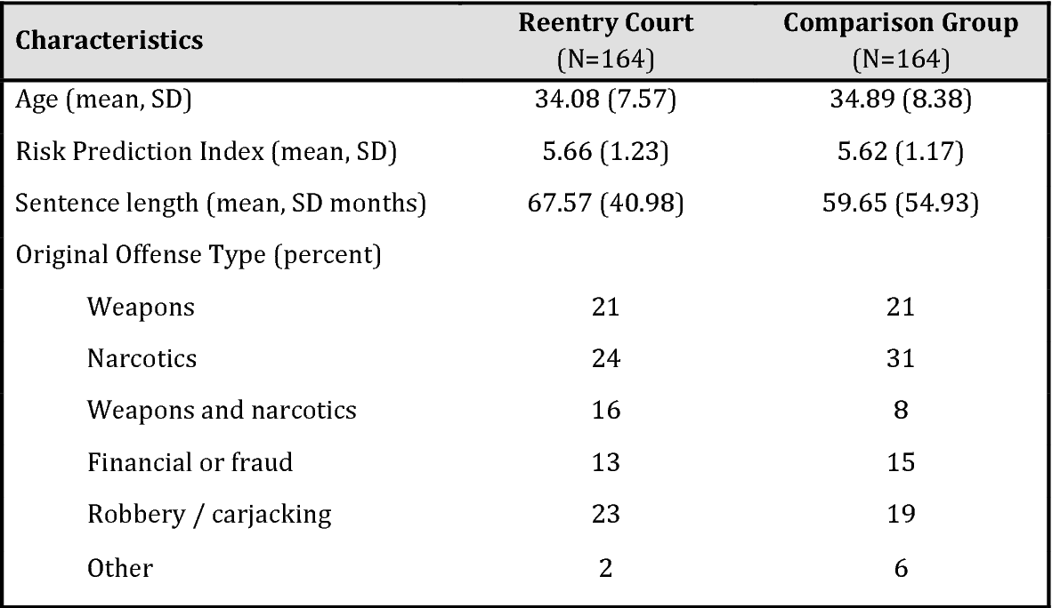 Program Evaluation of the Federal Reentry Court in the