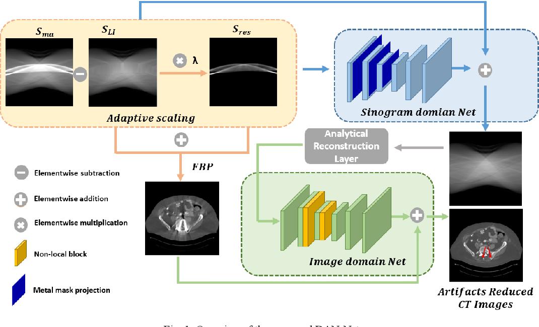 Figure 1 for DAN-Net: Dual-Domain Adaptive-Scaling Non-local Network for CT Metal Artifact Reduction
