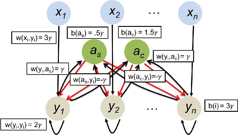Figure 1 for Winner-Take-All Computation in Spiking Neural Networks