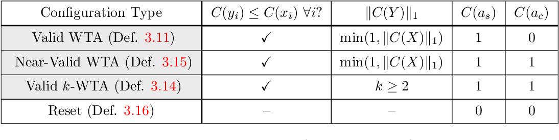 Figure 2 for Winner-Take-All Computation in Spiking Neural Networks