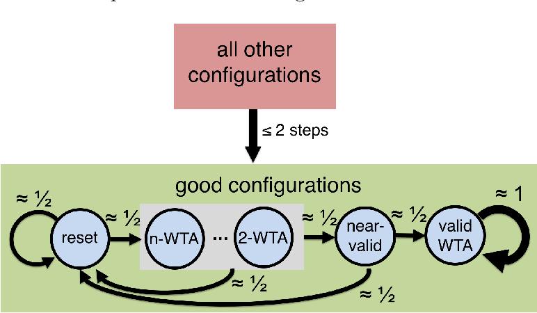 Figure 3 for Winner-Take-All Computation in Spiking Neural Networks