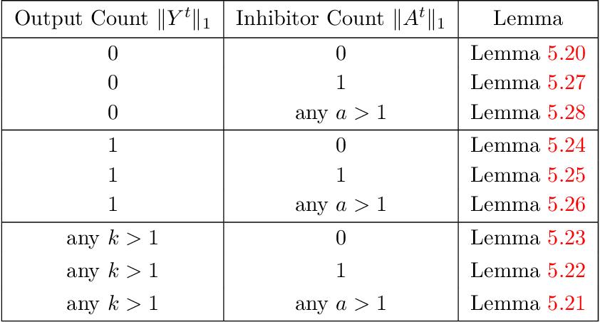 Figure 4 for Winner-Take-All Computation in Spiking Neural Networks