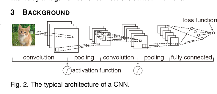 Figure 2 for Towards Better Analysis of Deep Convolutional Neural Networks