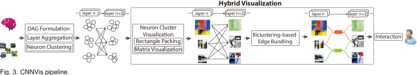 Figure 4 for Towards Better Analysis of Deep Convolutional Neural Networks