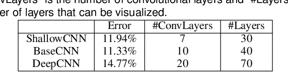Figure 1 for Towards Better Analysis of Deep Convolutional Neural Networks