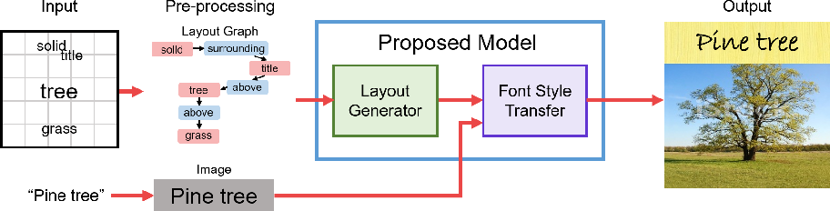 Figure 1 for Towards Book Cover Design via Layout Graphs