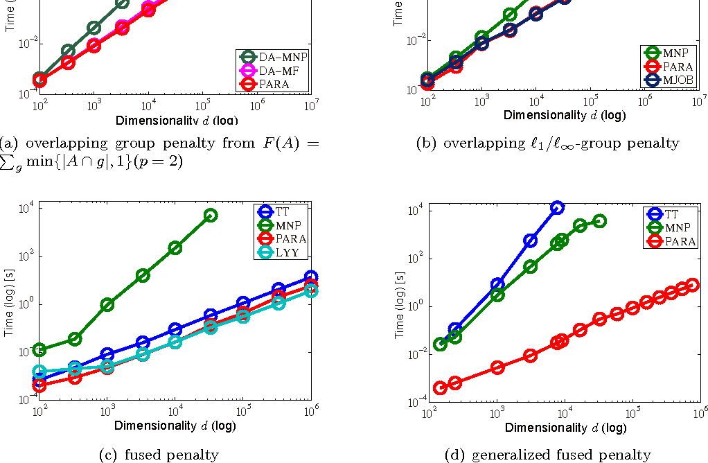Figure 2 for Parametric Maxflows for Structured Sparse Learning with Convex Relaxations of Submodular Functions