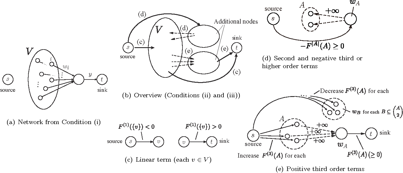 Figure 1 for Parametric Maxflows for Structured Sparse Learning with Convex Relaxations of Submodular Functions