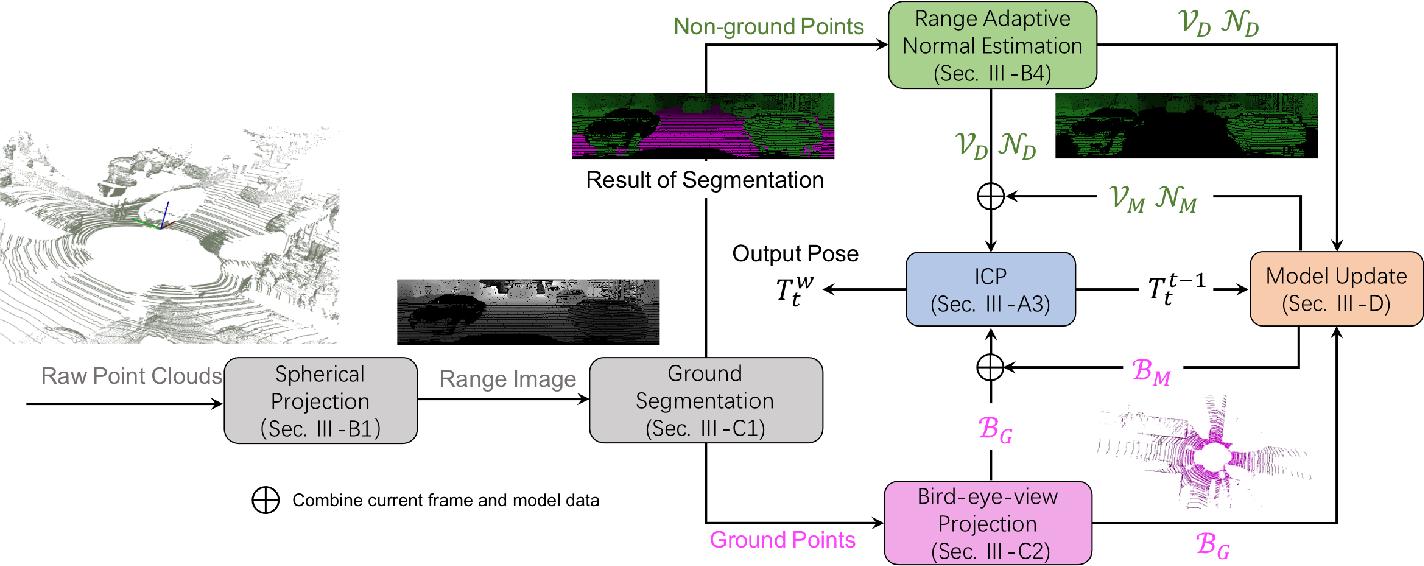 Figure 2 for Efficient LiDAR Odometry for Autonomous Driving