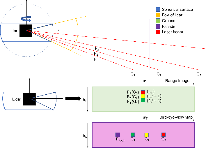 Figure 3 for Efficient LiDAR Odometry for Autonomous Driving
