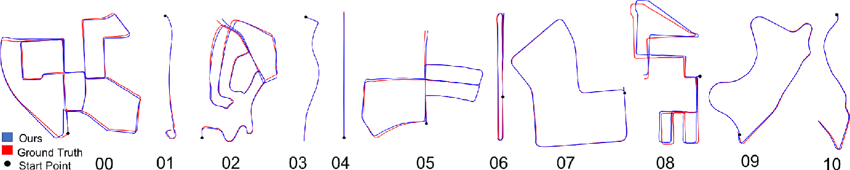 Figure 4 for Efficient LiDAR Odometry for Autonomous Driving