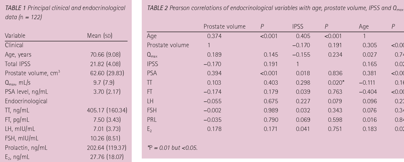TABLE 2 Pearson correlations of endocrinological variables with age, prostate volume, IPSS and Q max