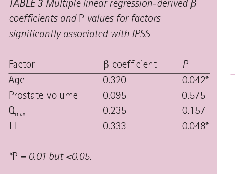 TABLE 3 Multiple linear regression-derived β coefficients and P values for factors