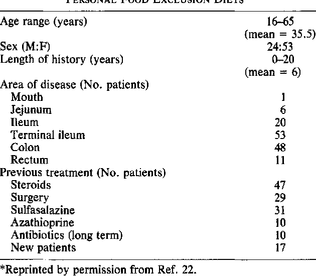 Table 3 from Comparison of total parenteral nutrition and