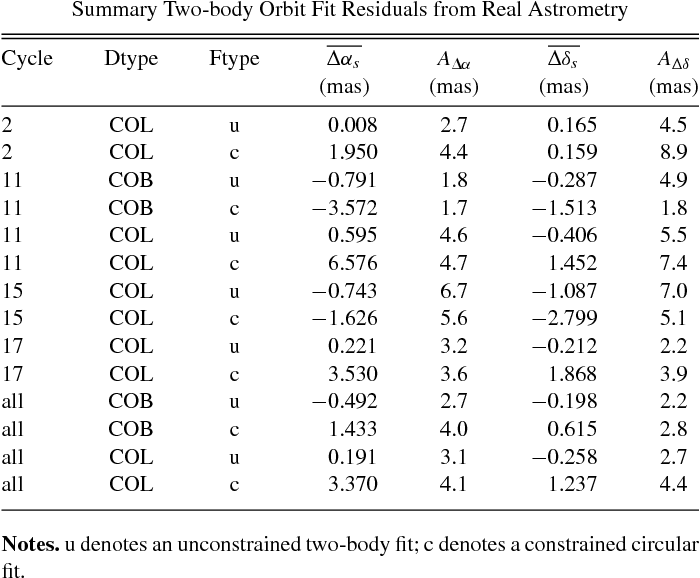 Table 6 Summary Two-body Orbit Fit Residuals from Real Astrometry