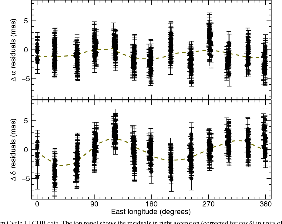Figure 7. Post-fit residuals from Cycle 11 COB data. The top panel shows the residuals in right ascension (corrected for cos δ) in units of mas. These values are plotted against the sub-Earth longitude on Pluto. The dashed (green) curve is a smoothed version of the data that shows the non-random trends in the residuals. The bottom panel is the same except for showing the declination residuals.