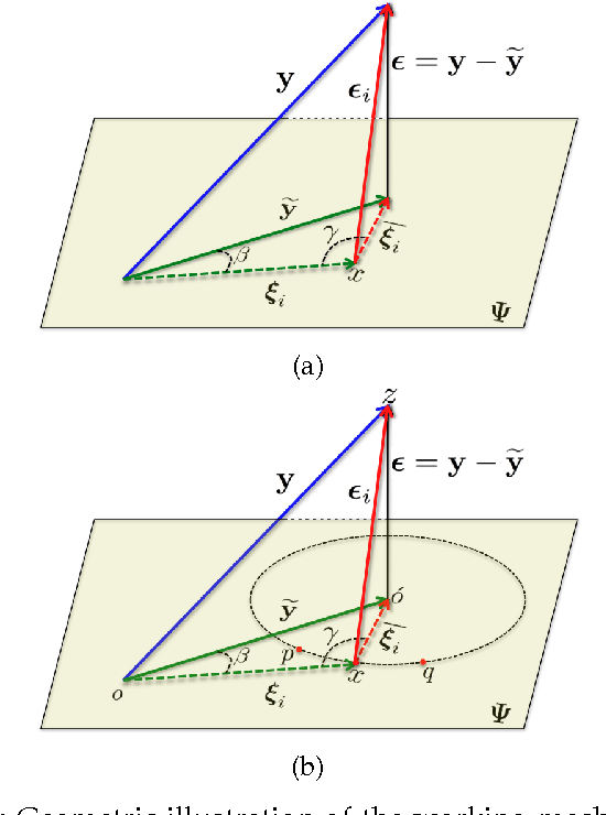 Figure 1 for Sparseness helps: Sparsity Augmented Collaborative Representation for Classification