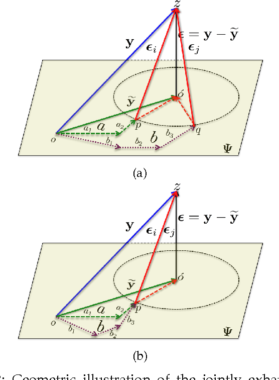 Figure 3 for Sparseness helps: Sparsity Augmented Collaborative Representation for Classification