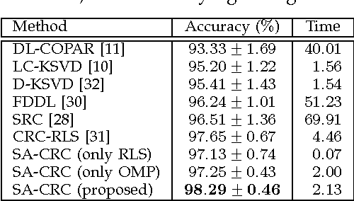 Figure 2 for Sparseness helps: Sparsity Augmented Collaborative Representation for Classification