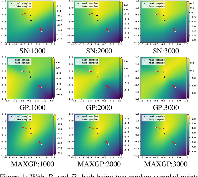 Figure 1 for Towards Efficient and Unbiased Implementation of Lipschitz Continuity in GANs