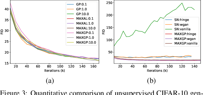 Figure 3 for Towards Efficient and Unbiased Implementation of Lipschitz Continuity in GANs