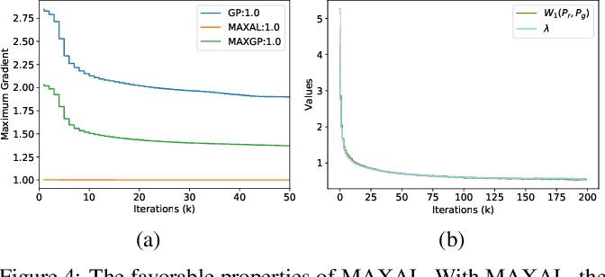 Figure 4 for Towards Efficient and Unbiased Implementation of Lipschitz Continuity in GANs