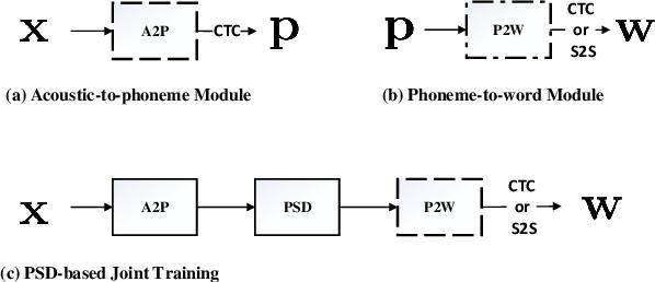 Figure 1 for On Modular Training of Neural Acoustics-to-Word Model for LVCSR